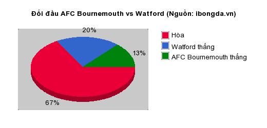 Thống kê đối đầu AFC Bournemouth vs Watford