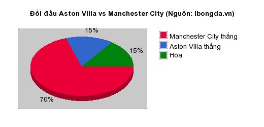 Thống kê đối đầu Aston Villa vs Manchester City