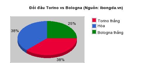 Thống kê đối đầu Torino vs Bologna