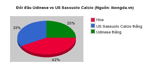 Thống kê đối đầu Udinese vs US Sassuolo Calcio