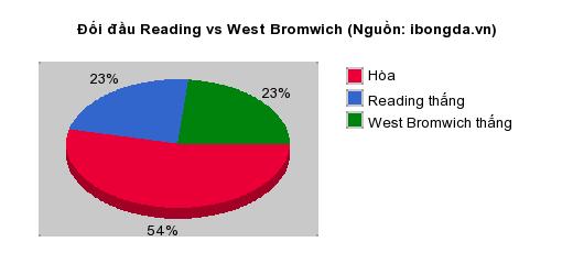 Thống kê đối đầu Reading vs West Bromwich