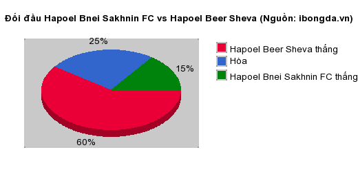 Thống kê đối đầu Hapoel Bnei Sakhnin FC vs Hapoel Beer Sheva
