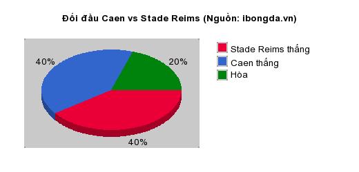 Thống kê đối đầu Caen vs Stade Reims