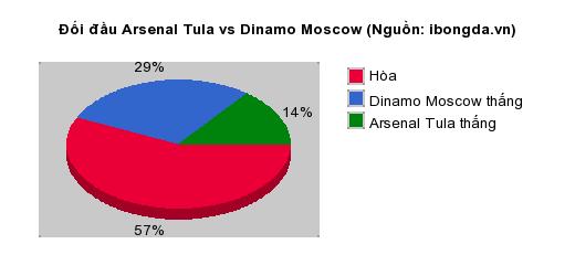 Thống kê đối đầu Arsenal Tula vs Dinamo Moscow