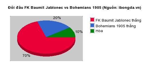 Thống kê đối đầu FK Baumit Jablonec vs Bohemians 1905