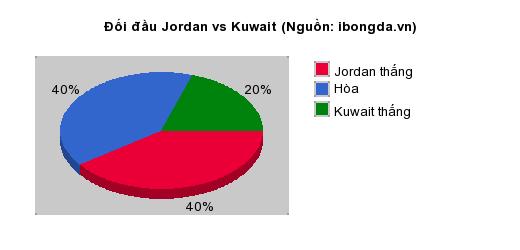 Thống kê đối đầu Iraq vs Hong Kong China