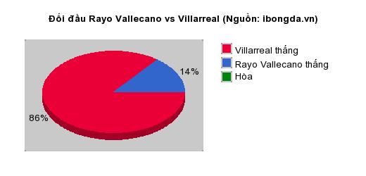 Thống kê đối đầu Rayo Vallecano vs Villarreal