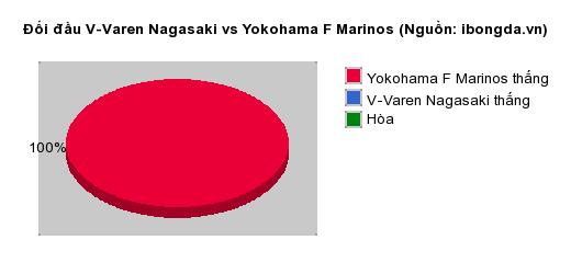 Thống kê đối đầu V-Varen Nagasaki vs Yokohama F Marinos