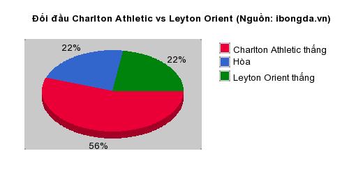 Thống kê đối đầu Charlton Athletic vs Leyton Orient