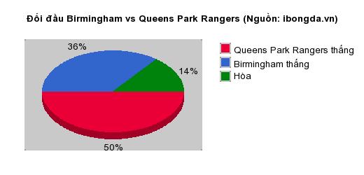 Thống kê đối đầu Birmingham vs Queens Park Rangers