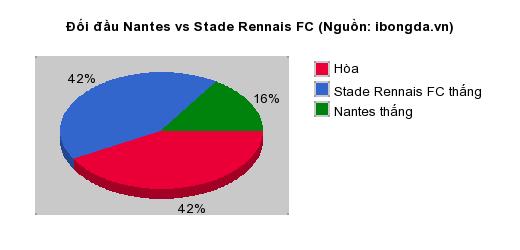Thống kê đối đầu Nantes vs Stade Rennais FC