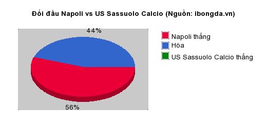 Thống kê đối đầu Napoli vs US Sassuolo Calcio