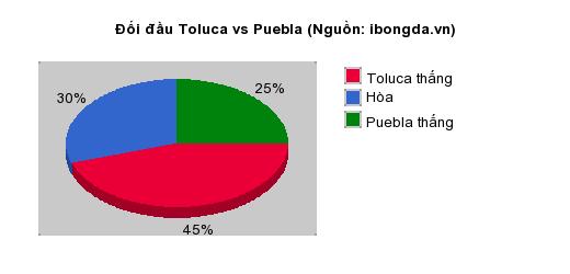 Thống kê đối đầu Toluca vs Puebla