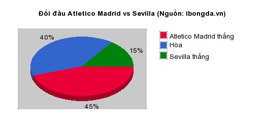 Thống kê đối đầu Atletico Madrid vs Sevilla