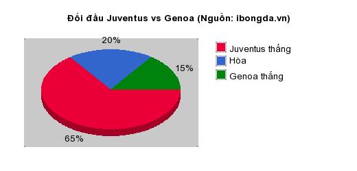 Thống kê đối đầu Juventus vs Genoa
