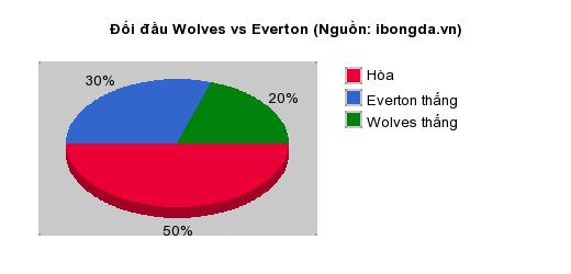 Thống kê đối đầu Wolves vs Everton