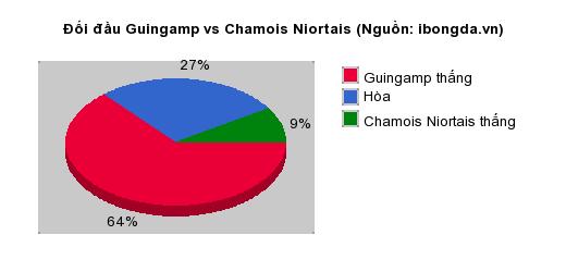 Thống kê đối đầu Guingamp vs Chamois Niortais