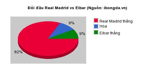 Thống kê đối đầu Real Madrid vs Eibar