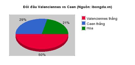 Thống kê đối đầu Valenciennes vs Caen