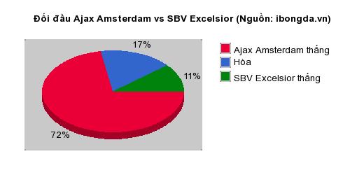 Thống kê đối đầu Ajax Amsterdam vs SBV Excelsior