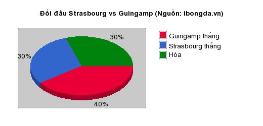Thống kê đối đầu Strasbourg vs Guingamp