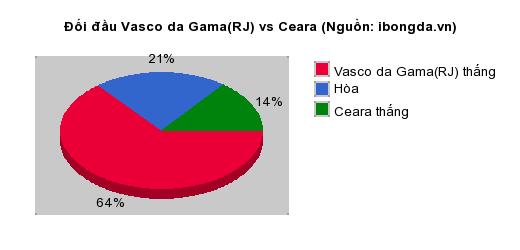 Thống kê đối đầu Vasco da Gama(RJ) vs Ceara