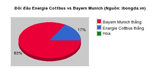 Thống kê đối đầu Energie Cottbus vs Bayern Munich