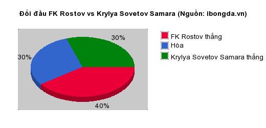 Thống kê đối đầu FK Rostov vs Krylya Sovetov Samara