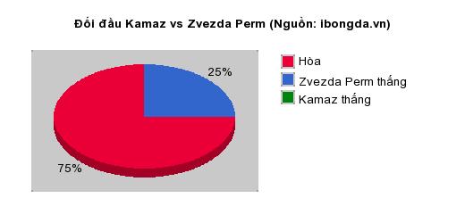 Thống kê đối đầu Kamaz vs Zvezda Perm