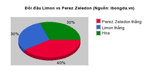 Thống kê đối đầu Limon vs Perez Zeledon