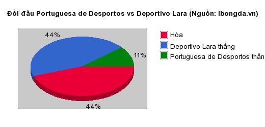 Thống kê đối đầu Portuguesa de Desportos vs Deportivo Lara