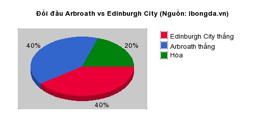 Thống kê đối đầu Arbroath vs Edinburgh City