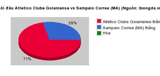 Thống kê đối đầu Atletico Clube Goianiense vs Sampaio Correa (MA)