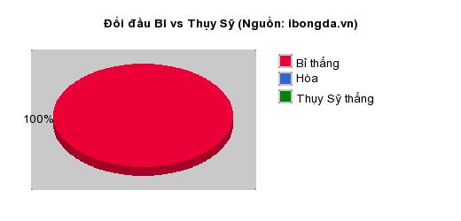 Thống kê đối đầu Bỉ vs Thụy Sỹ