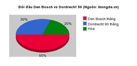 Thống kê đối đầu Den Bosch vs Dordrecht 90