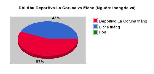 Thống kê đối đầu Deportivo La Coruna vs Elche