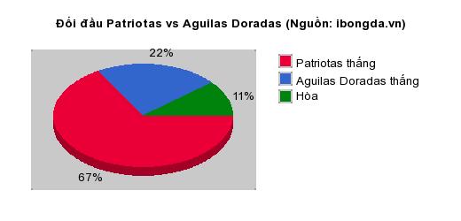 Thống kê đối đầu Patriotas vs Aguilas Doradas