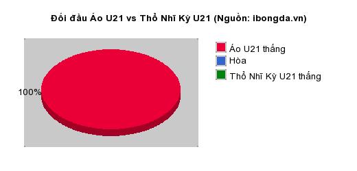 Thống kê đối đầu Áo U21 vs Thổ Nhĩ Kỳ U21