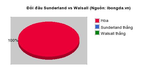 Thống kê đối đầu Sunderland vs Walsall
