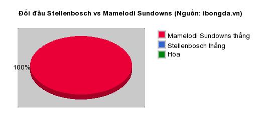 Thống kê đối đầu Stellenbosch vs Mamelodi Sundowns