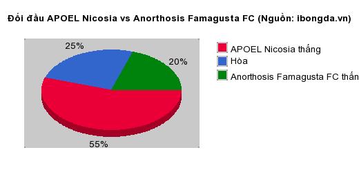 Thống kê đối đầu APOEL Nicosia vs Anorthosis Famagusta FC