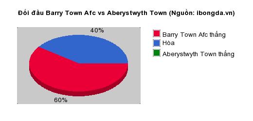 Thống kê đối đầu Barry Town Afc vs Aberystwyth Town