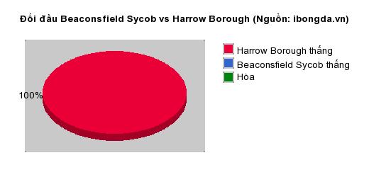 Thống kê đối đầu Beaconsfield Sycob vs Harrow Borough