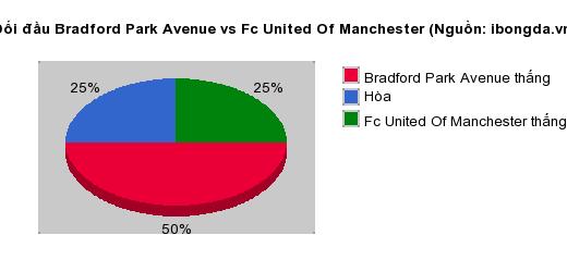 Thống kê đối đầu Bradford Park Avenue vs Fc United Of Manchester