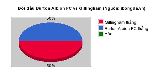 Thống kê đối đầu Burton Albion FC vs Gillingham