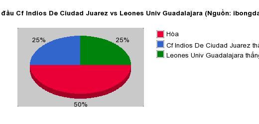 Thống kê đối đầu Cf Indios De Ciudad Juarez vs Leones Univ Guadalajara