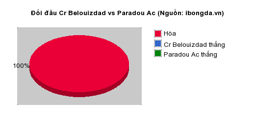 Thống kê đối đầu Cr Belouizdad vs Paradou Ac