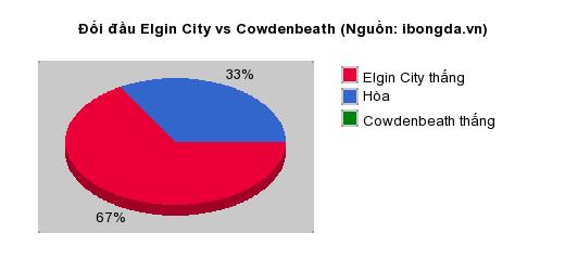 Thống kê đối đầu Elgin City vs Cowdenbeath