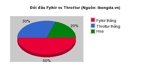 Thống kê đối đầu Fylkir vs Throttur