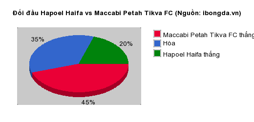 Thống kê đối đầu Hapoel Haifa vs Maccabi Petah Tikva FC